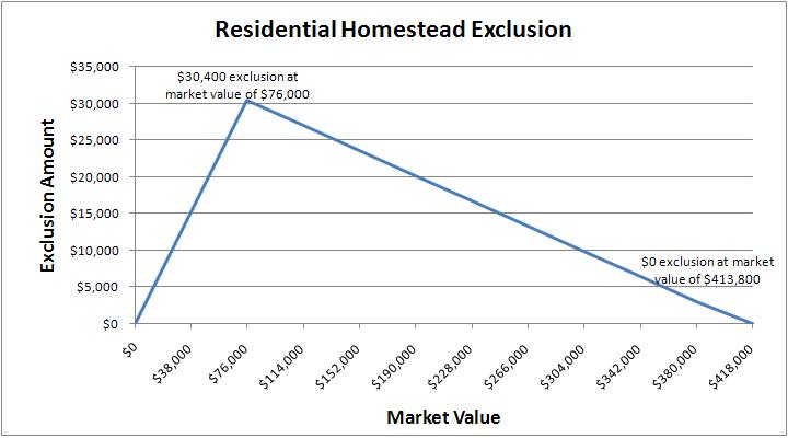 Residential Homestead exclusion